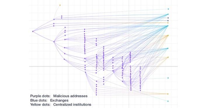 Huobi Meluncurkan Alat Analisis On-chain untuk Memantau Aktivitas Cryptocurrency Ilegal
