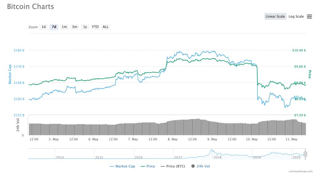 Grafik harga Bitcoin
