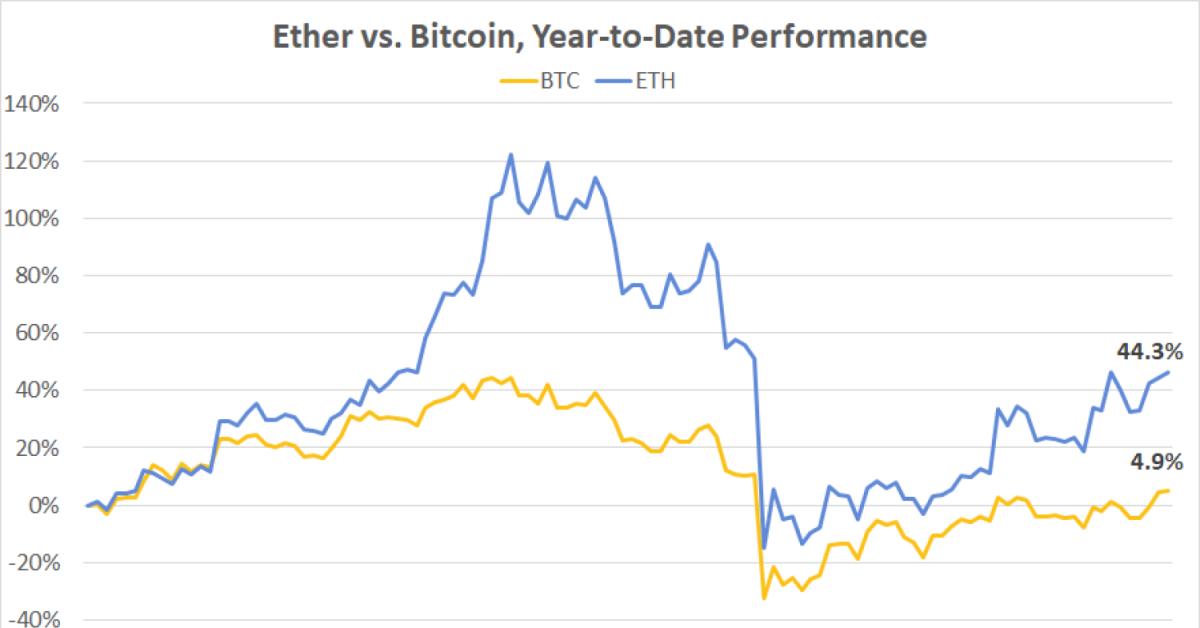 Penggerak Pertama: Ether Menghancurkan Bitcoin saat Jaringan Melihat Gelombang di Stablecoin