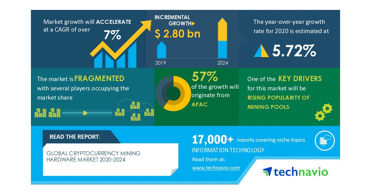 Analisis Dampak Pasar Perangkat Keras Tambang COVID-19- Cryptocurrency 2020-2024 | Meningkatnya Popularitas Kolam Penambangan untuk Meningkatkan Pertumbuhan | Technavio