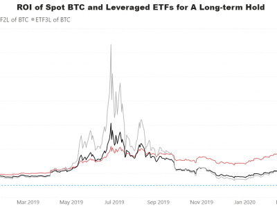 Amplify Transformational Data Shrg ETF (NYSE: BLOK) - Lintasan ETF Crypto Sejauh Ini