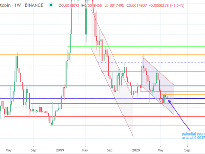 Binance Coin Disappoints Pada 2020: Bearish In Analysis Ahead (Cryptocurrency: BNB-USD)