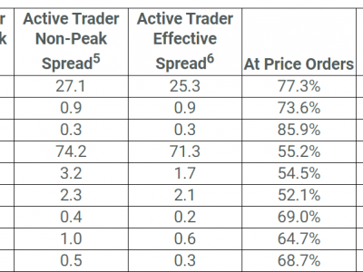 FXCM Melaporkan Spread Stabil untuk FX, Crypto Pairs; Biaya Emas Melebar