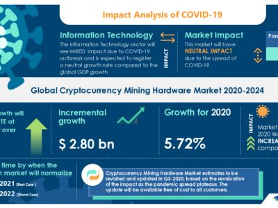 Pasar Perangkat Keras Cryptocurrency Mining 2020-2024 | Meningkatnya Popularitas Kolam Penambangan untuk Meningkatkan Pertumbuhan | Technavio