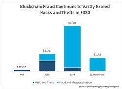Penelitian CipherTrace Menemukan Penjahat Menghasilkan $ 1,4 Miliar dari Cryptocurrency Crimes di Spring 2020