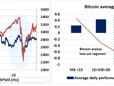 Bitcoin: Keuntungan Jangka Panjang Tapi Ketidakpastian Jangka Pendek (Cryptocurrency: BTC-USD)