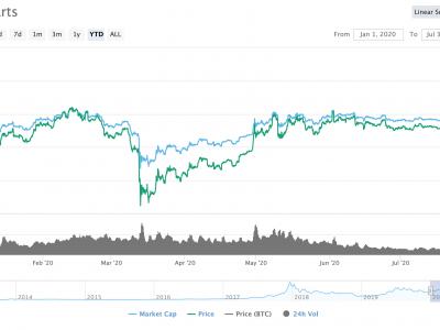 Seiring Musim Altcoin Menekan, Apa Selanjutnya untuk Crypto Futures?