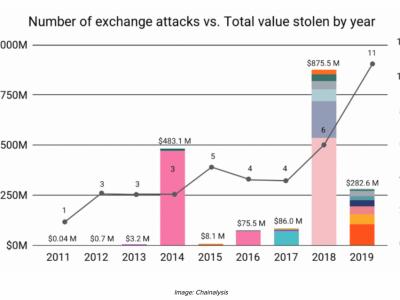 Apakah Platform Crypto Mengambil Perlindungan Data Pribadi Cukup Serius?