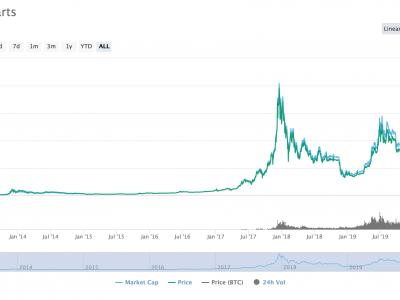 Crypto.com Menambahkan Fitur Beli Berulang untuk BTC karena Bitcoin Melampaui $ 11.000