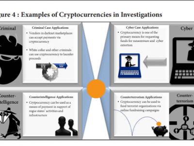 DOJ merilis Kerangka Kerja Penegakan Cryptocurrency