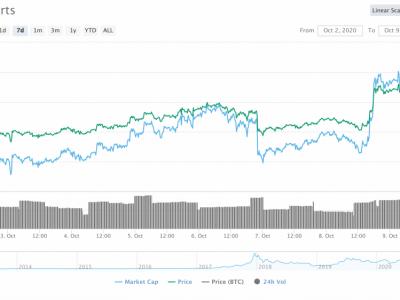 Drama Stimulus, Pedoman Kripto DOJ, & Lainnya: Minggu Besar untuk Bitcoin