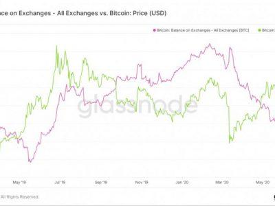 Pemegang Bitcoin Menjadi Serakah: Jumlah BTC yang Disimpan di Bursa 'Menurun'